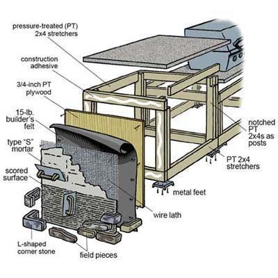 outdoor kitchen plans how to build an outdoor kitchen YTONXHK