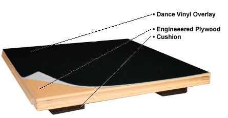 Floating flooring for studios sprung flooring system for dance studio floors BDWUGSQ
