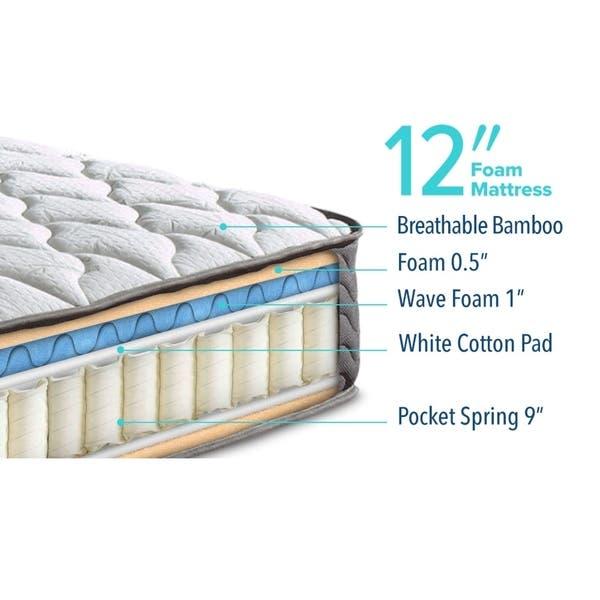 Shop Full-size 12-inch Innerspring Mattress - Overstock - 119296
